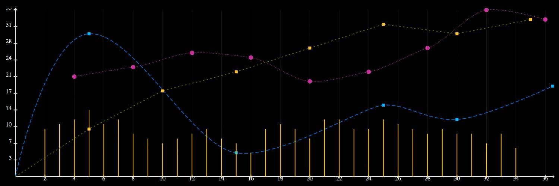 Image de l'article jsGraphDisplay : créez des graphiques en javascript